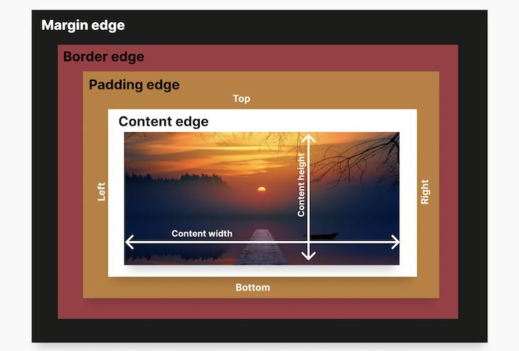 Box Model Showing Increasing Or Reducing Padding Edge
