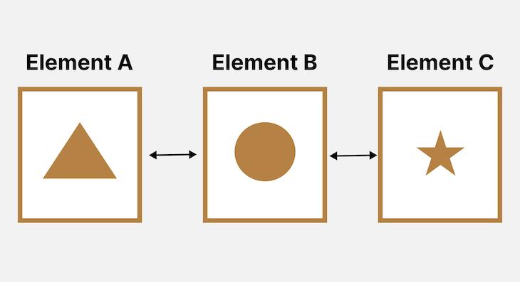 Margin Space Around Element A, Element B, And Element C