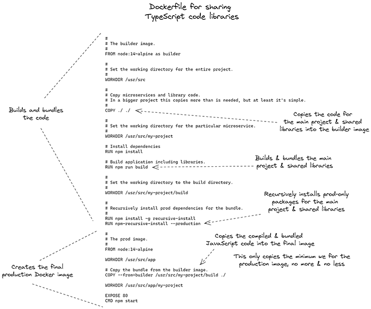 Figure 4: Annotated Docker file that can share TypeScript code libraries