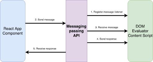 Diagram Of DOMEvaluator Using Messaging API