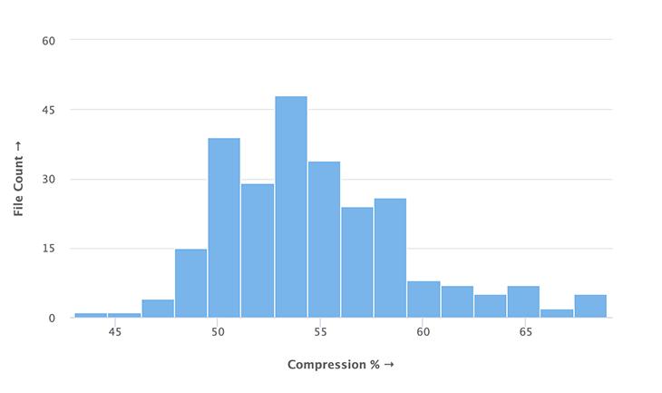 Distribution of compression percentages for Flagkit