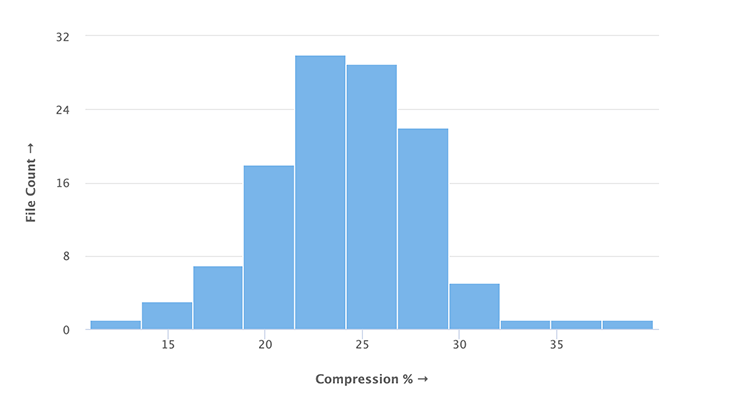 Distribution of compression percentages in Illlustrations