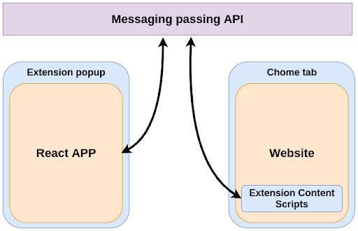 Diagram Of Messaging Passing API