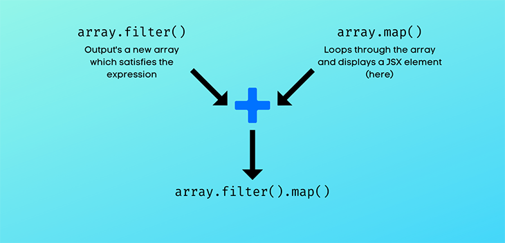 Flow behind the display of our filtered data