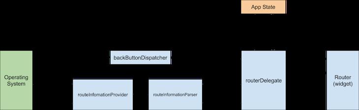 Flutter 2.0 Navigation Depicted As A Diagram