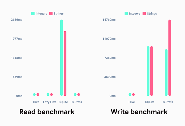 Hive benchmark graph