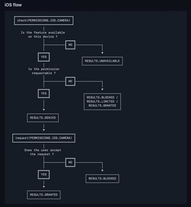 iOS Permission Flow