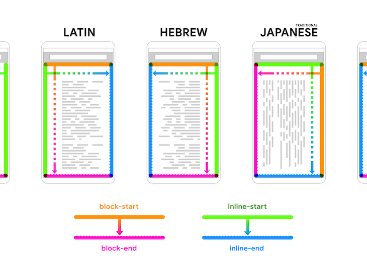Diagram Of Languages Showing The Direction Languages Are Read