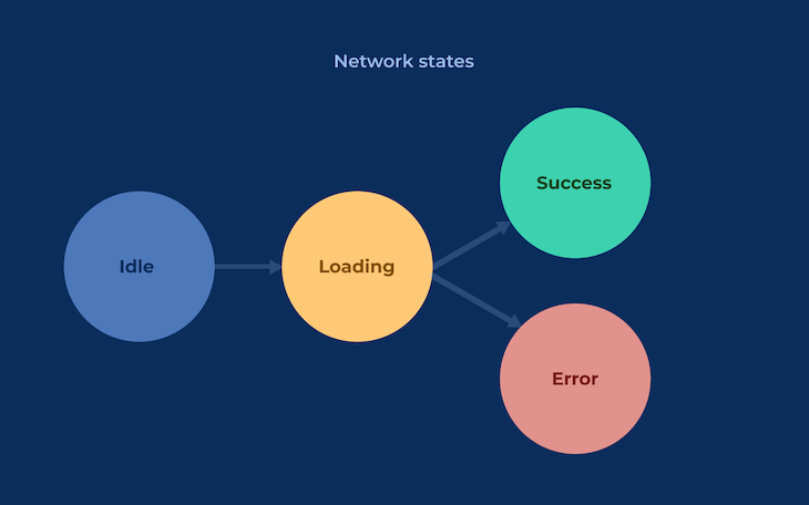Diagram Demonstrating The Network Request Process