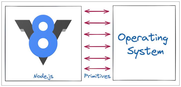 Nodejs Primitives Operating System Diagram
