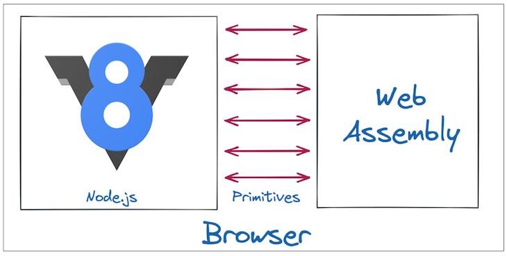Nodejs Primitives Webassembly Diagram