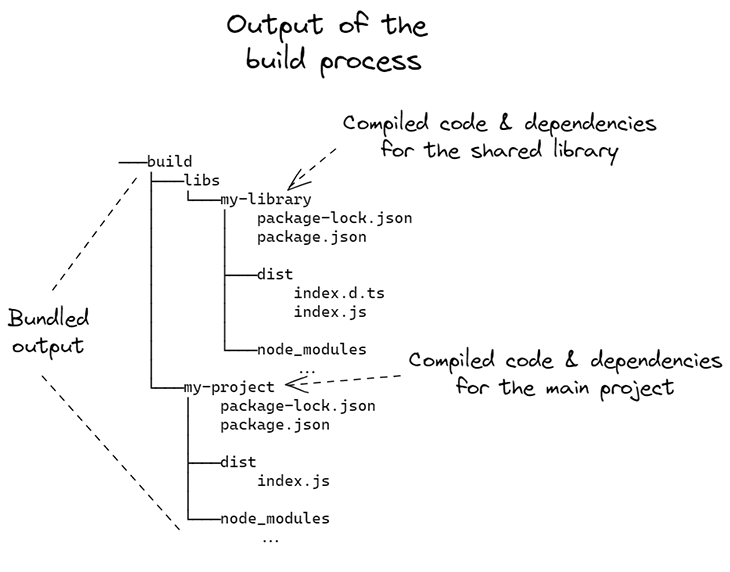 Figure 5: Output of the build process