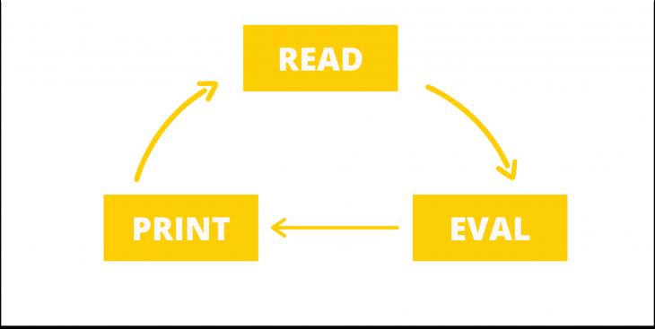 Read-Eval-Print Loop