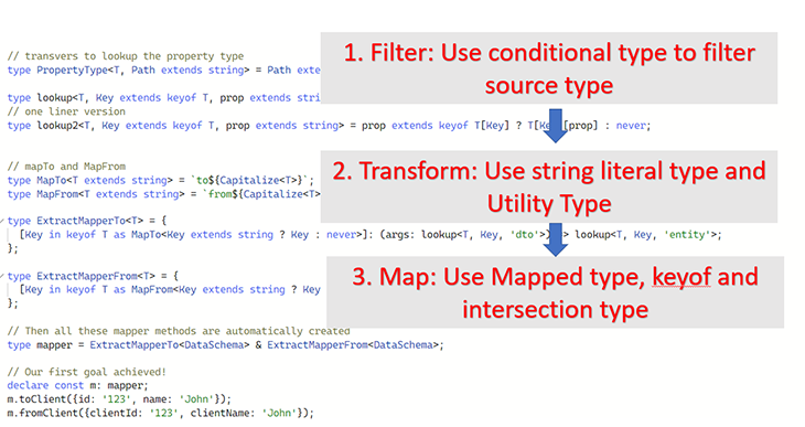 A visual recap demonstrating the flow of types