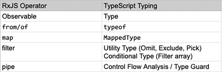 Comparing RxJS Operators with TypeScript Types