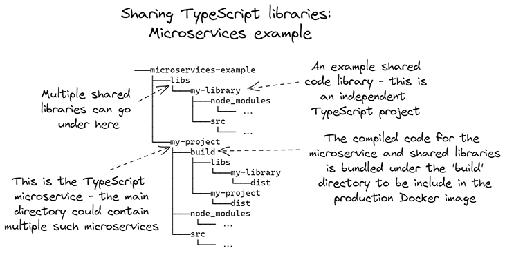 Figure 3: Sharing TypeScript libraries, the microservices example