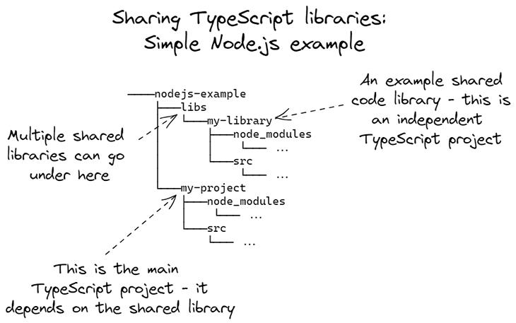Figure 2: Sharing TypeScript libraries, a simple Node.js example