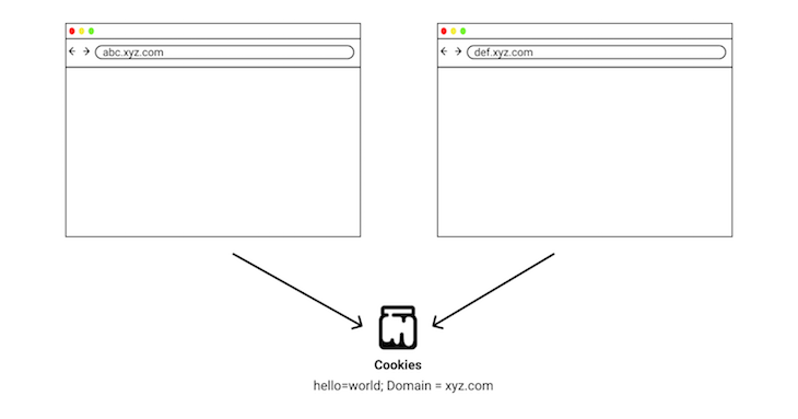 Domain Attribute