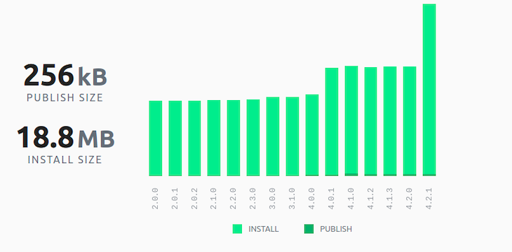 Graph of Agenda's publish and install size