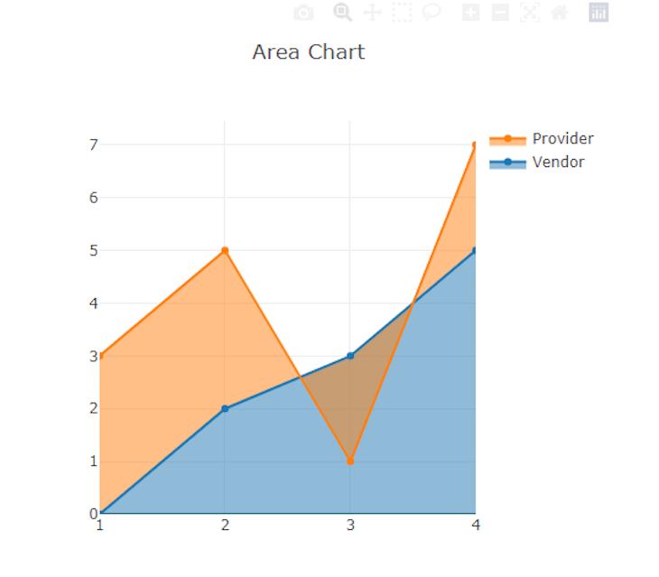 Area Chart Showing Providers Vs. Vendors