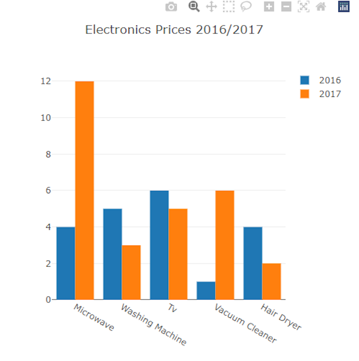Bar Chart Comparing Electronics Prices From 2016 To 2017