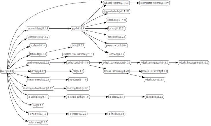 Bree dependency chart