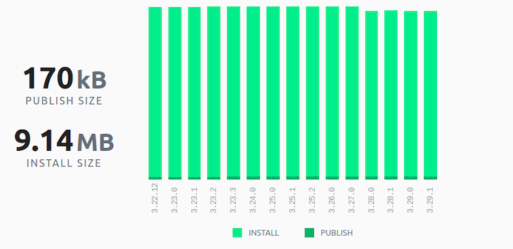 Bull publish and install size chart