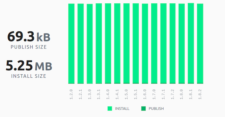 Cron publish and install size chart