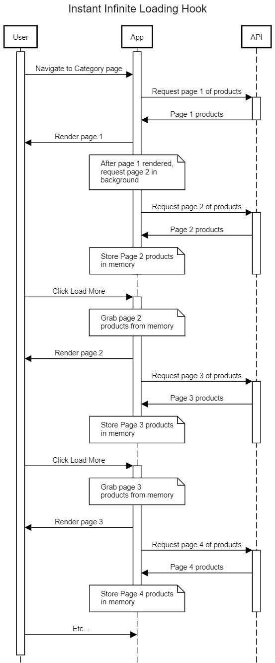 Instant infinite loading hook sequence diagram