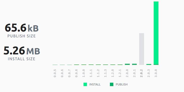 Node-cron publish and bundle size chart
