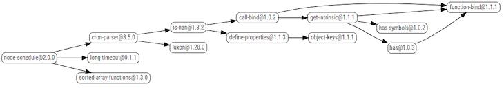 Node-schedule dependencies chart