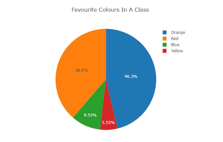 Pie Chart Comparing Favorite Colors