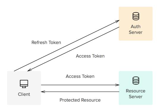 Access Token Diagram