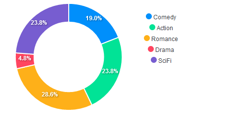Donut Chart ApexCharts
