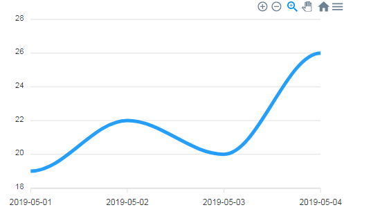 Line Graph with a Curve in ApexCharts