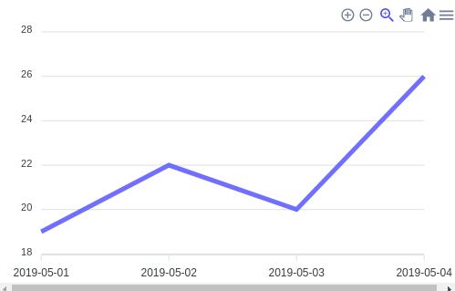 Line Graph ApexCharts