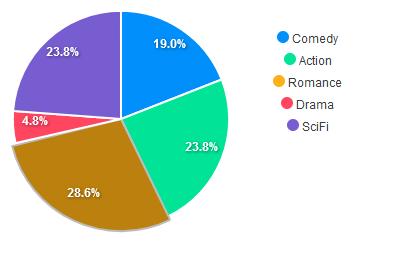 Pie Chart ApexCharts