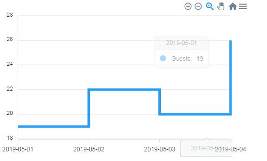 Stepline Graph ApexCharts