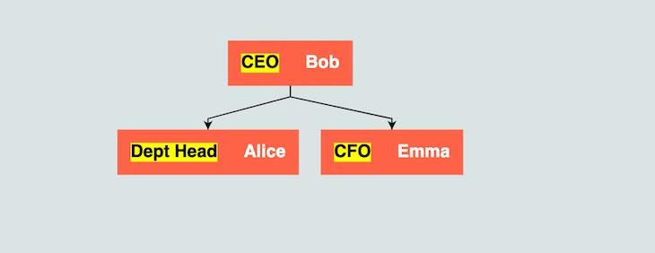 Arrange Diagram Hierarchy GoJS