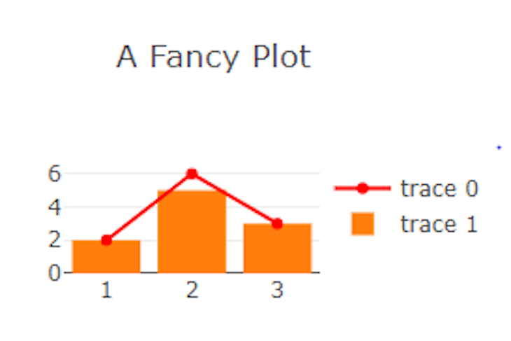 Bar And Scatter Plot With Trace 1 As The Bar Chart And Trace 0 As The Line Plot