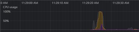 CPU Usage Graph First Load