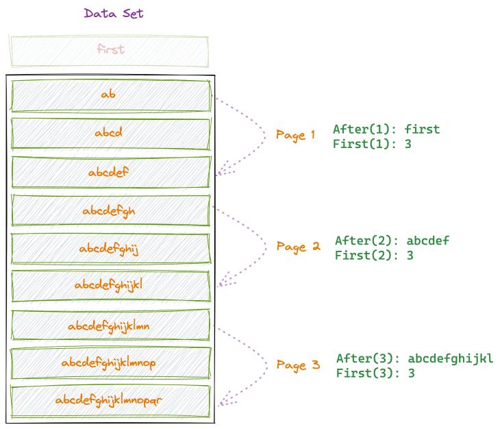 Data Diagram 2
