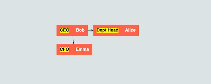 Diagram Render GoJS Tree Model