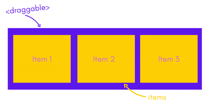How the draggable Component Works