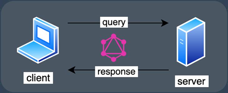 GraphQL query as interface