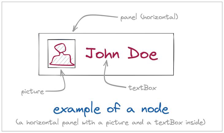 Horizontal Node Example Panel Picture Textbox