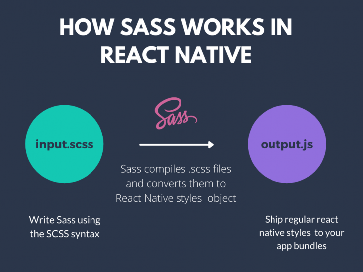 How Sass Works in React Native