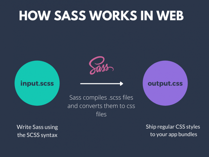 How Sass Works in Web