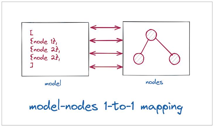 Node Model GoJS Communication Diagram