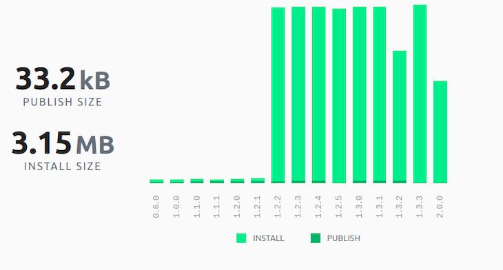 Node-schedule publish and bundle size graph